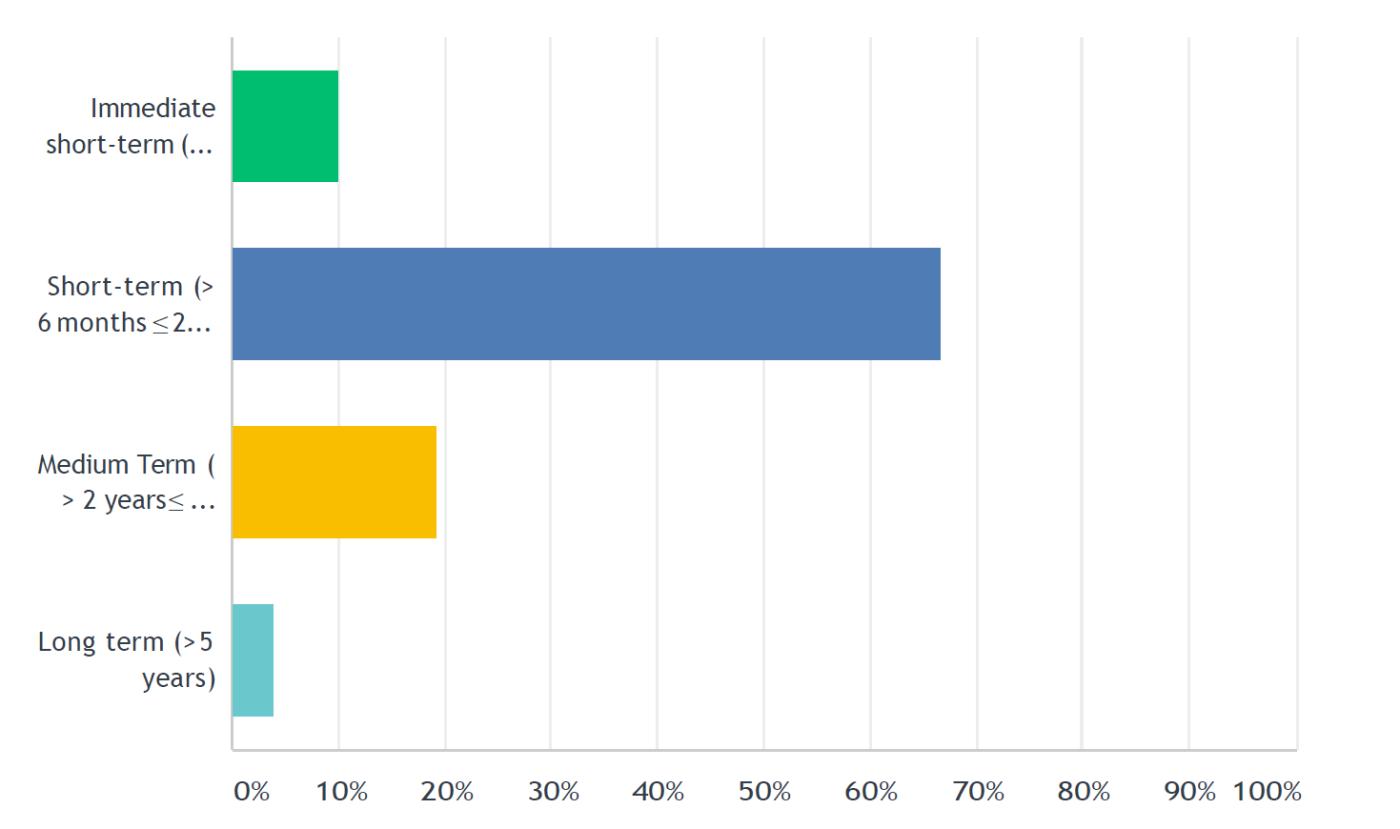 Lender Update – Survey Results